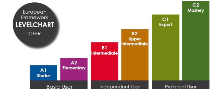 CEFR Levels Explained - Now I Know - EU English » EU English