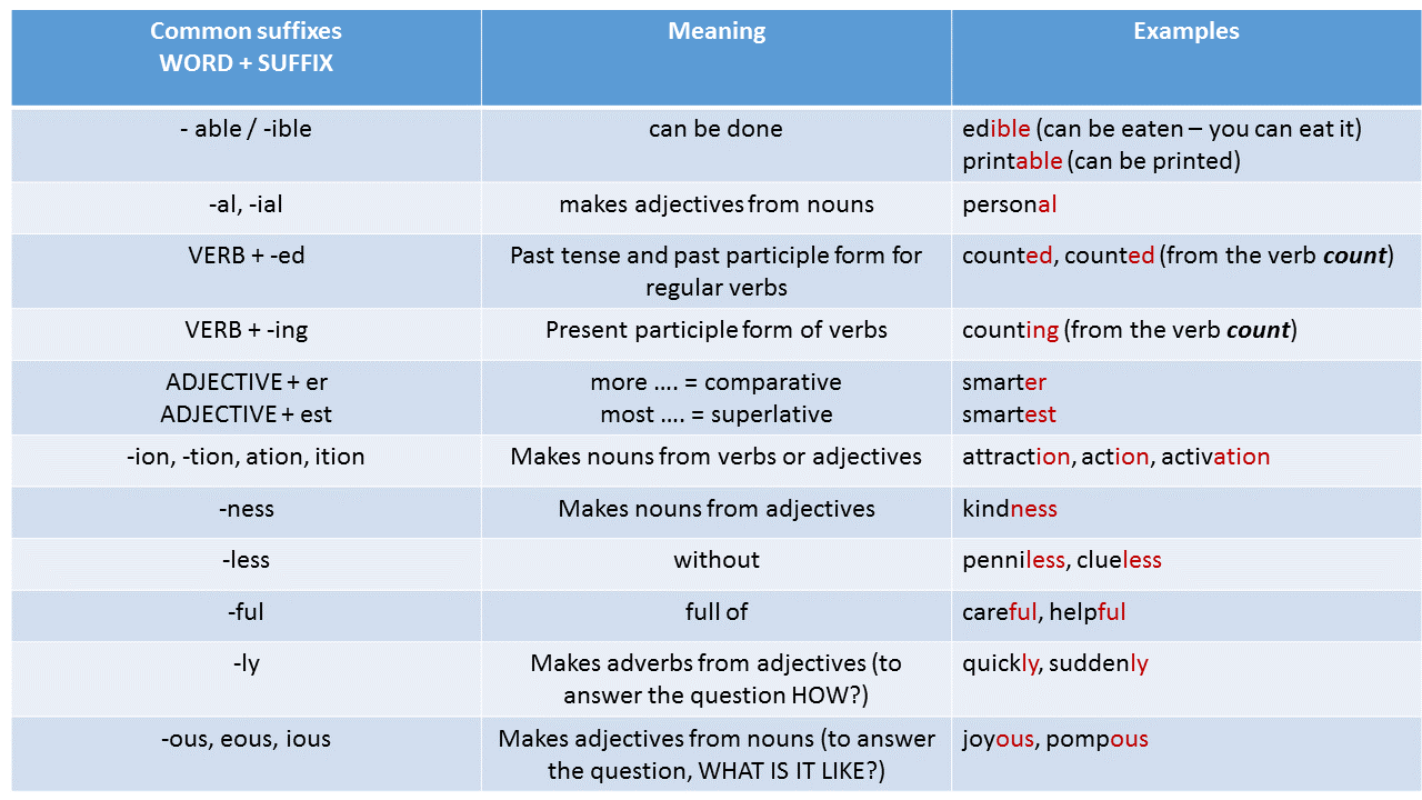 suffixes made easy - now i know