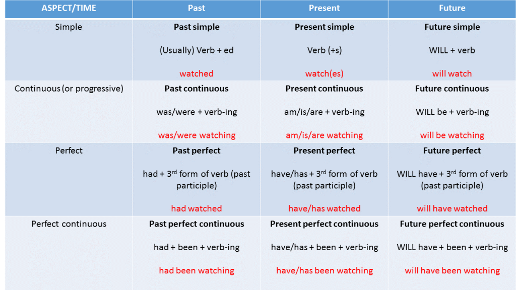 Verb tenses_Overview