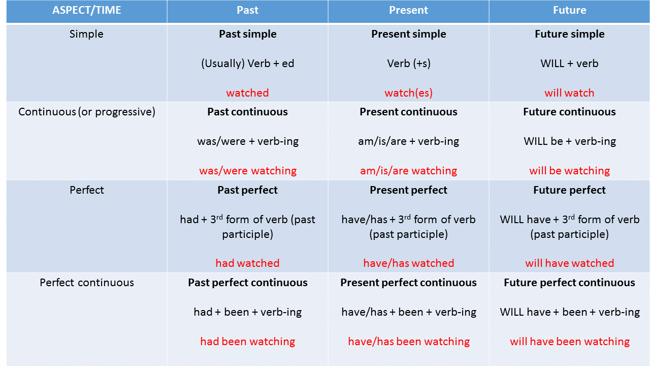 Verb Tenses Made Easy - An Introduction - EU English