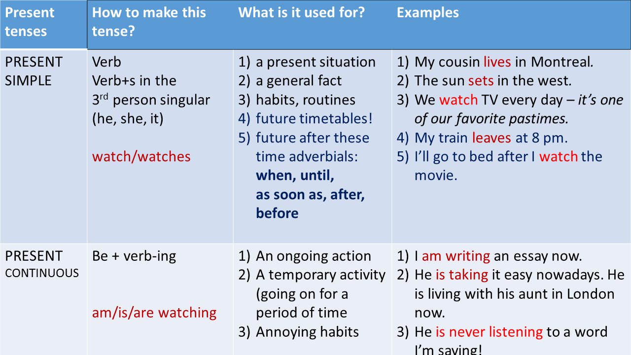 Practice Present Tenses - Interactive Grammar Quiz - EU English