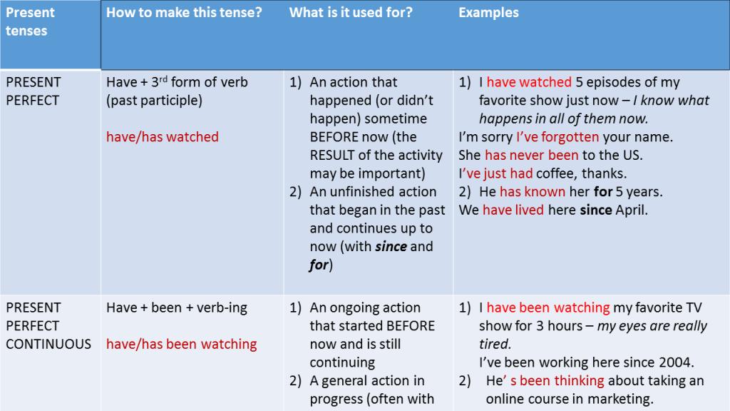 Verb tenses_Present2