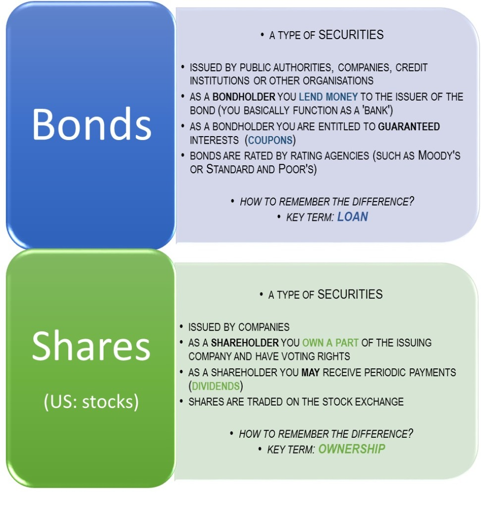 bonds or shares - easily confused economic terms